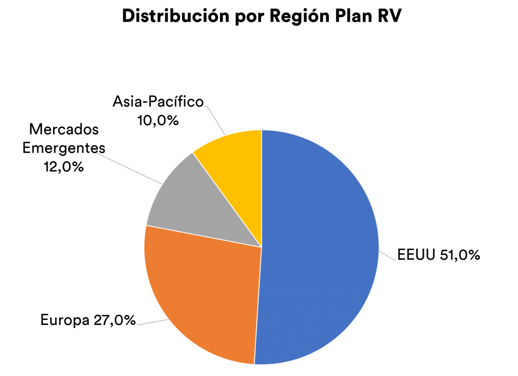 distribución regiones inbestMe renta variable