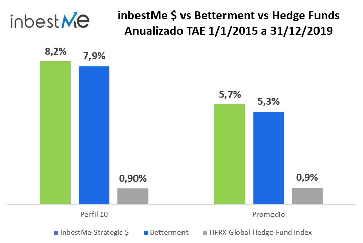 Gráfico inbestMe vs Betterment vs Hedge Funds Anualizado