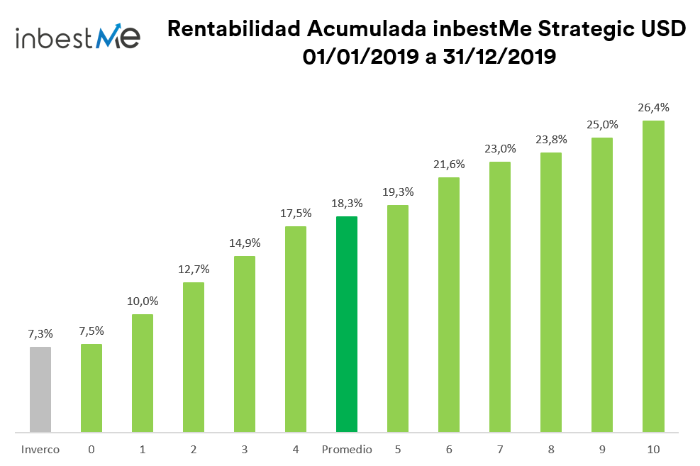 Rentabilidad acumulada Strategic USD 01/01/19 a 31/12/19