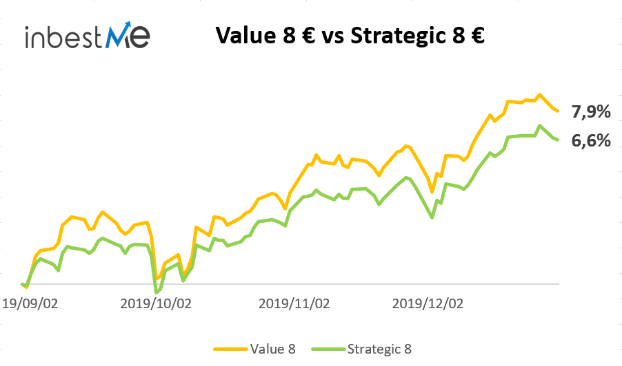 Comparación carteras Value perfil 8 y Strategic perfil 8
