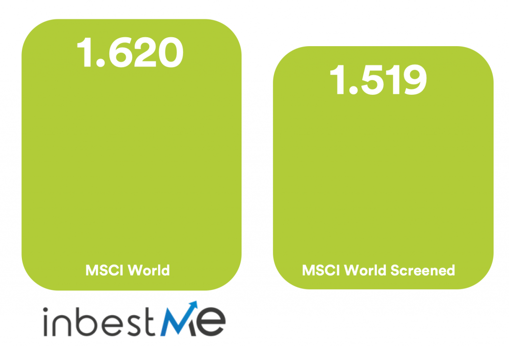 Empresas según criterios MSCI World vs Screened