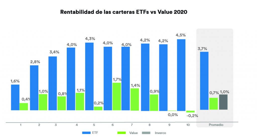 Rentabilidad de las carteras ETFs vs Value 2020