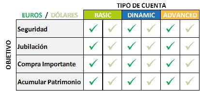 TIPOS-DIST